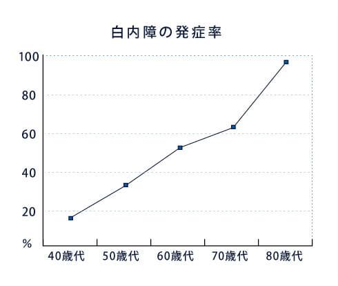 白内障の発症率をグラフにしています